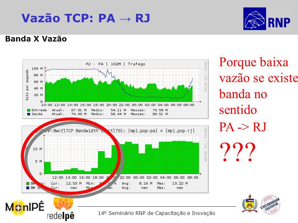 14º Seminário RNP de Capacitação e Inovação Vazão TCP: PA RJ Porque baixa vazão se existe banda no sentido PA -> RJ ??? Banda X Vazão