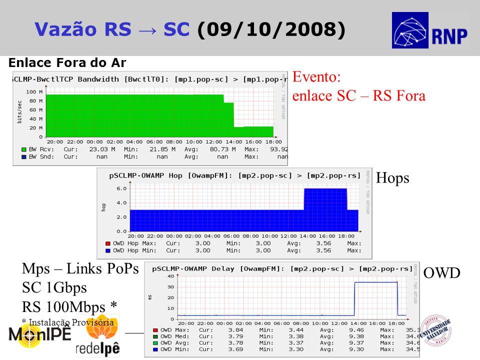 14º Seminário RNP de Capacitação e Inovação Vazão RS SC (09/10/2008) Hops OWD Mps – Links PoPs SC 1Gbps RS 100Mbps * * Instalação Provisória Evento: e