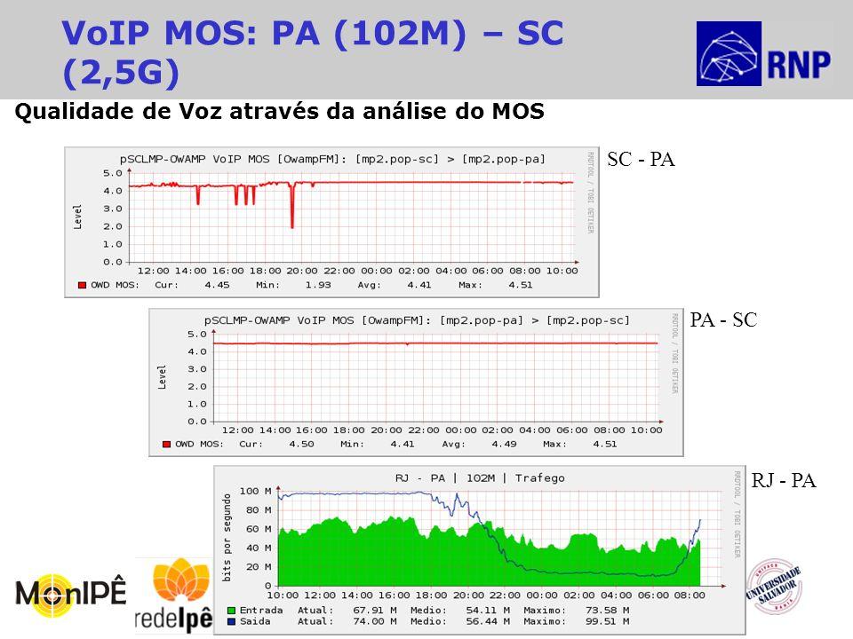 14º Seminário RNP de Capacitação e Inovação VoIP MOS: PA (102M) – SC (2,5G) RJ - PA SC - PA PA - SC Qualidade de Voz através da análise do MOS