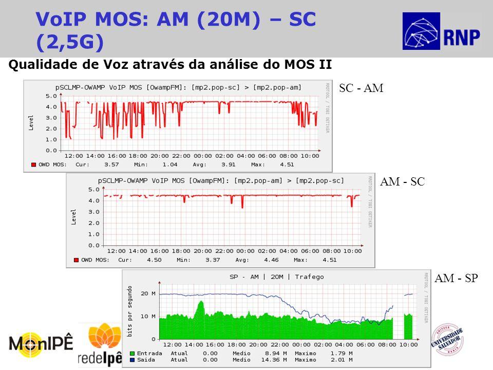 14º Seminário RNP de Capacitação e Inovação VoIP MOS: AM (20M) – SC (2,5G) AM - SP SC - AM AM - SC Qualidade de Voz através da análise do MOS II