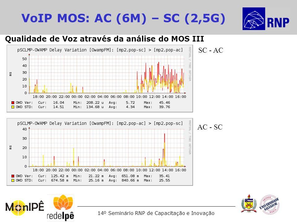 14º Seminário RNP de Capacitação e Inovação VoIP MOS: AC (6M) – SC (2,5G) AC - SC SC - AC Qualidade de Voz através da análise do MOS III