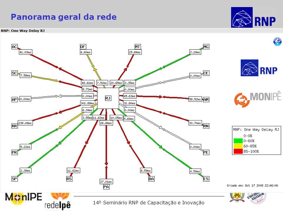 14º Seminário RNP de Capacitação e Inovação Panorama geral da rede