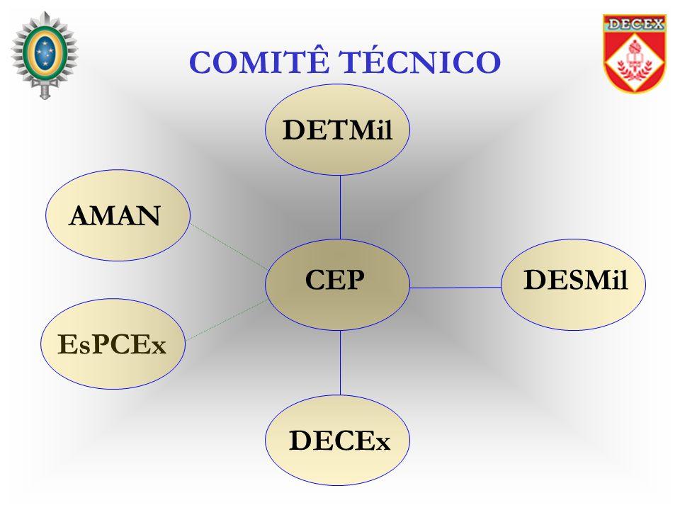 COMITÊ TÉCNICO EsPCEx DETMil AMAN CEP DECEx DESMil