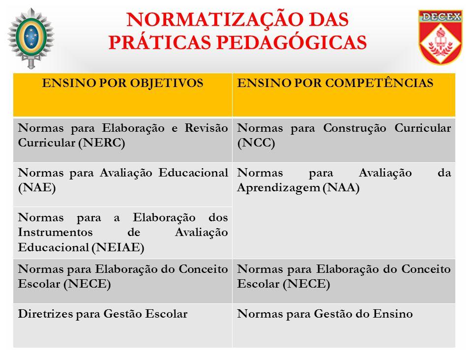 NORMATIZAÇÃO DAS PRÁTICAS PEDAGÓGICAS ENSINO POR OBJETIVOSENSINO POR COMPETÊNCIAS Normas para Elaboração e Revisão Curricular (NERC) Normas para Const