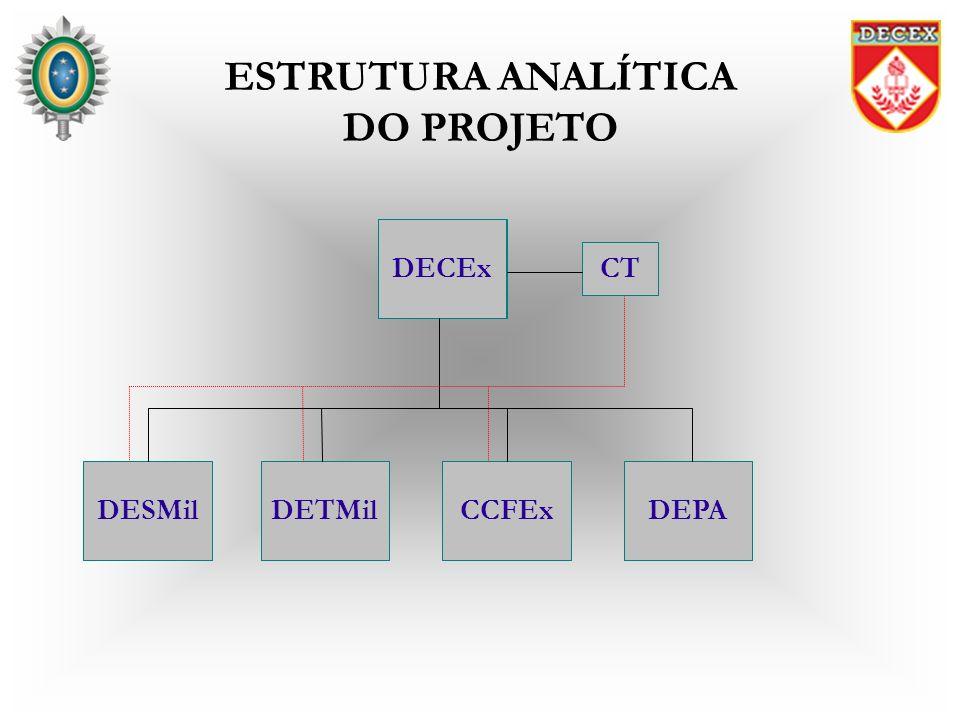ESTRUTURA ANALÍTICA DO PROJETO DECEx CT DESMil DECEx DEPACCFExDETMil