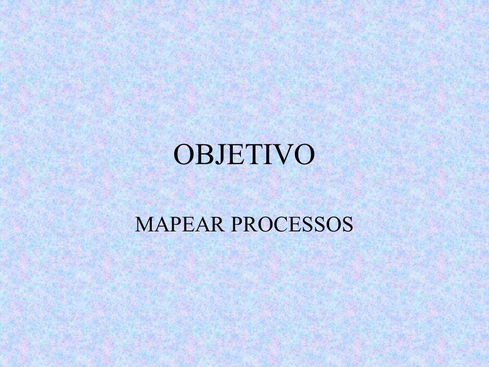 OBJETIVO MAPEAR PROCESSOS