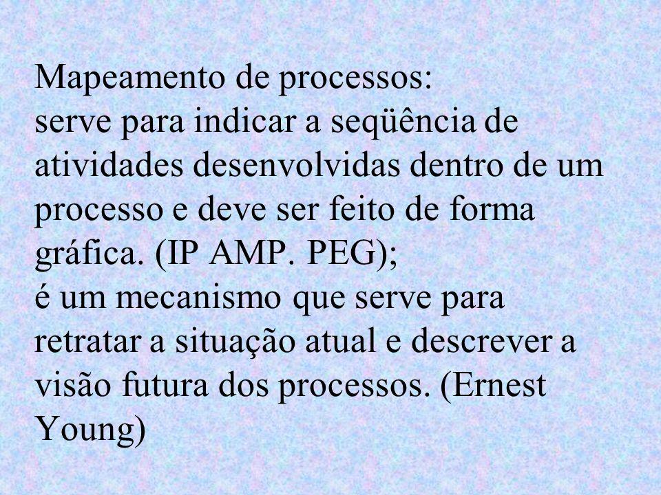 Mapeamento de processos: serve para indicar a seqüência de atividades desenvolvidas dentro de um processo e deve ser feito de forma gráfica. (IP AMP.