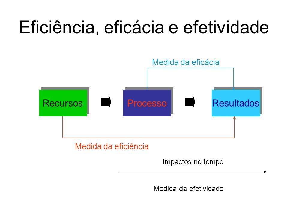Eficiência, eficácia e efetividade Impactos no tempo Medida da efetividade Recursos Medida da eficiência Processo Resultados Medida da eficácia