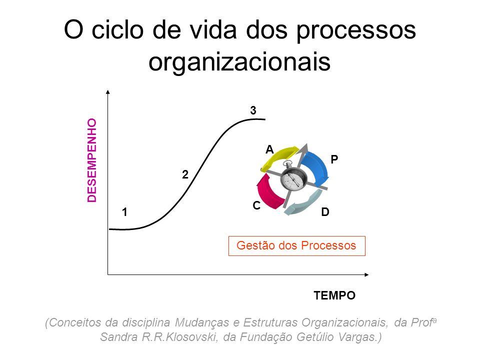 O ciclo de vida dos processos organizacionais TEMPO Gestão dos Processos P D C A DESEMPENHO 1 2 3 (Conceitos da disciplina Mudanças e Estruturas Organ