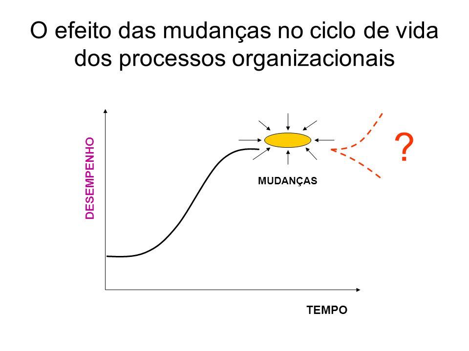 O efeito das mudanças no ciclo de vida dos processos organizacionais TEMPO DESEMPENHO ? MUDANÇAS