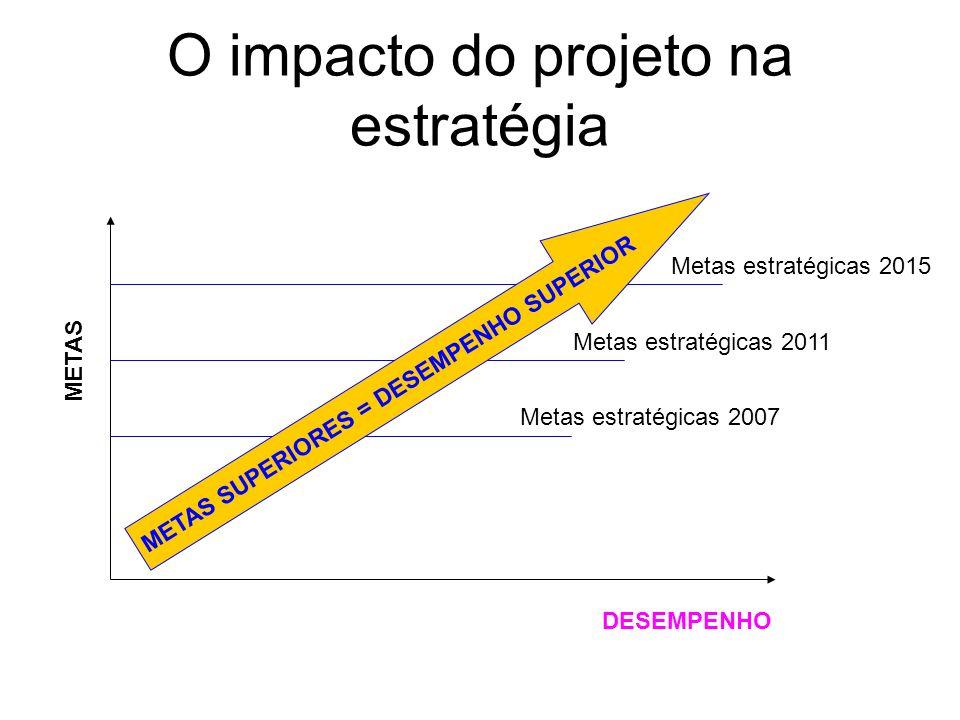 METAS DESEMPENHO METAS SUPERIORES = DESEMPENHO SUPERIOR Metas estratégicas 2007 Metas estratégicas 2011 Metas estratégicas 2015 O impacto do projeto n