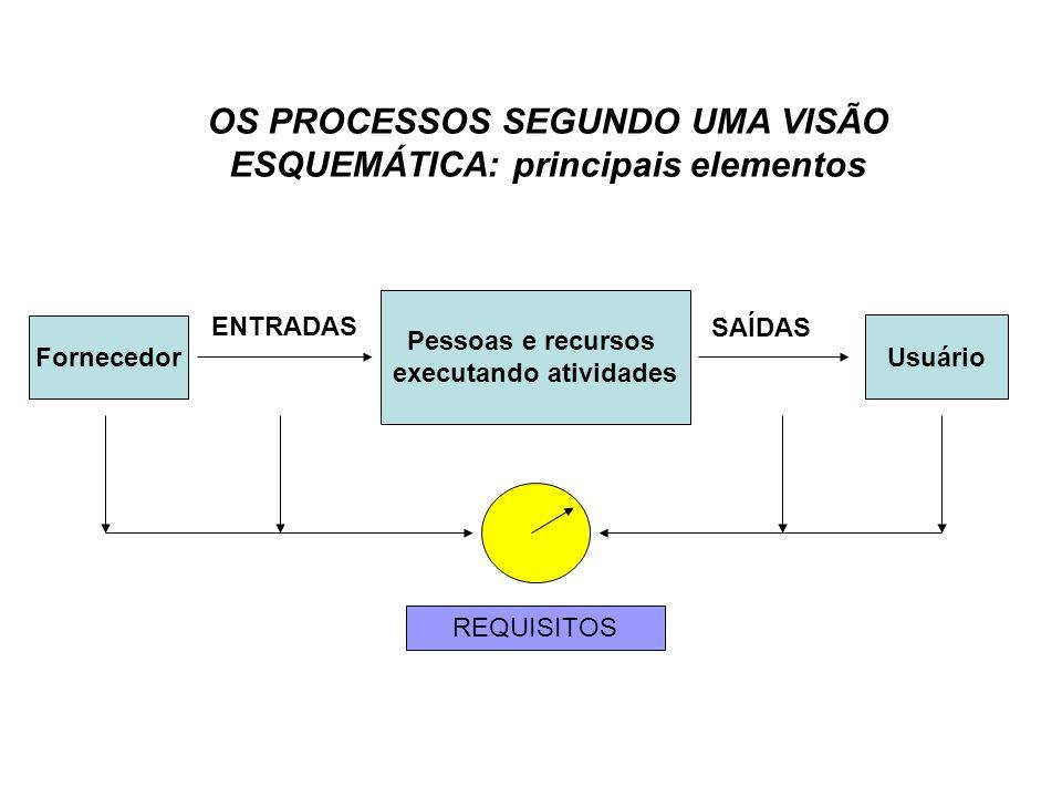 Pessoas e recursos executando atividades ENTRADAS SAÍDAS OS PROCESSOS SEGUNDO UMA VISÃO ESQUEMÁTICA: principais elementos Fornecedor Usuário REQUISITO