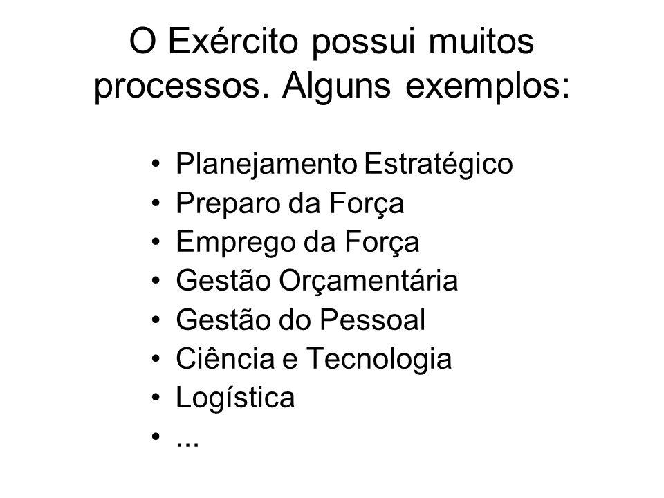 Planejamento Estratégico O PROCESSO DE PLANEJAMENTO ESTRATÉGICO -CF 88 -LC 97, 117 -PDN, PMD, EMD, DMD - Diretriz do Cmt EB...
