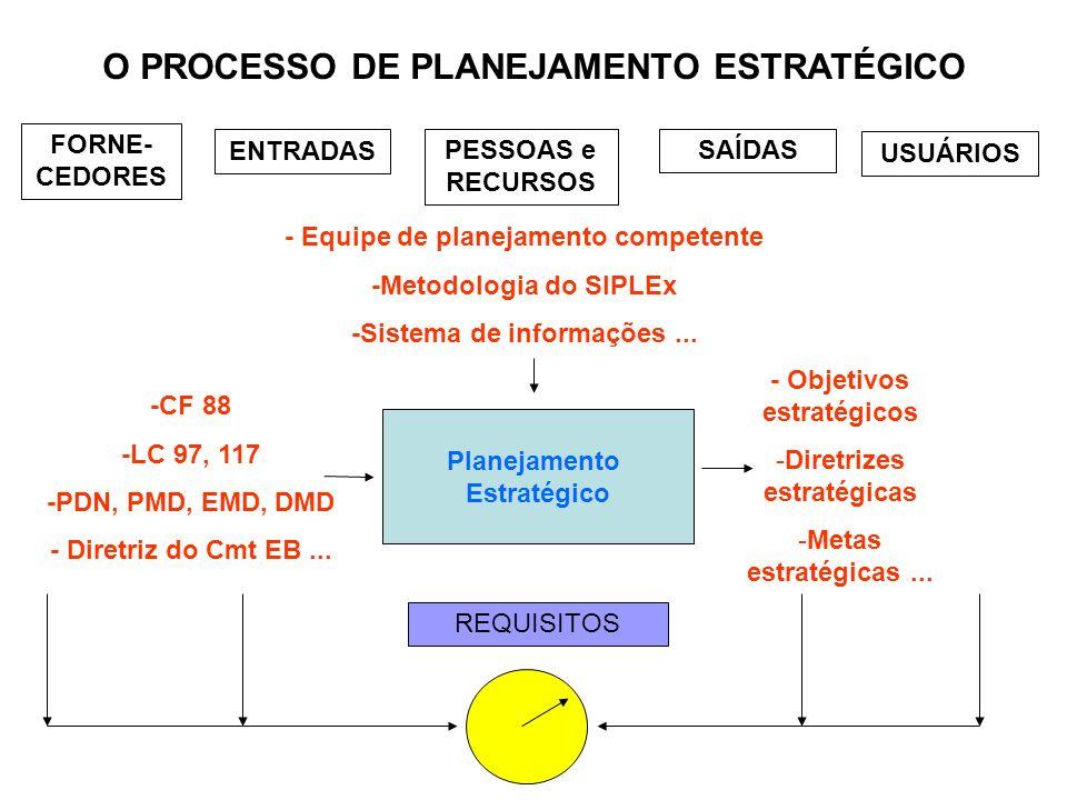 Planejamento Estratégico O PROCESSO DE PLANEJAMENTO ESTRATÉGICO -CF 88 -LC 97, 117 -PDN, PMD, EMD, DMD - Diretriz do Cmt EB... - Equipe de planejament