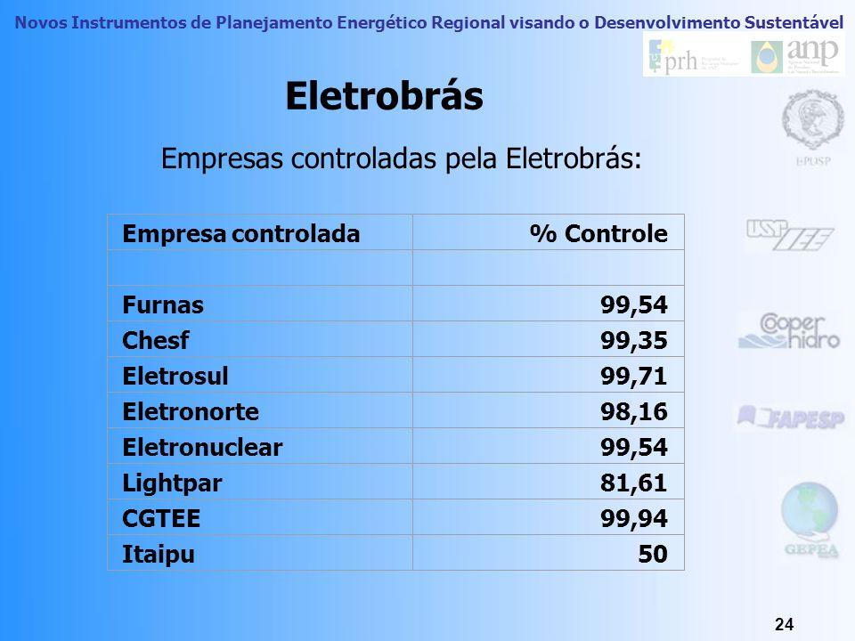 Novos Instrumentos de Planejamento Energético Regional visando o Desenvolvimento Sustentável 23 Eletrobrás – Centrais Elétricas Brasileiras S.A A Elet