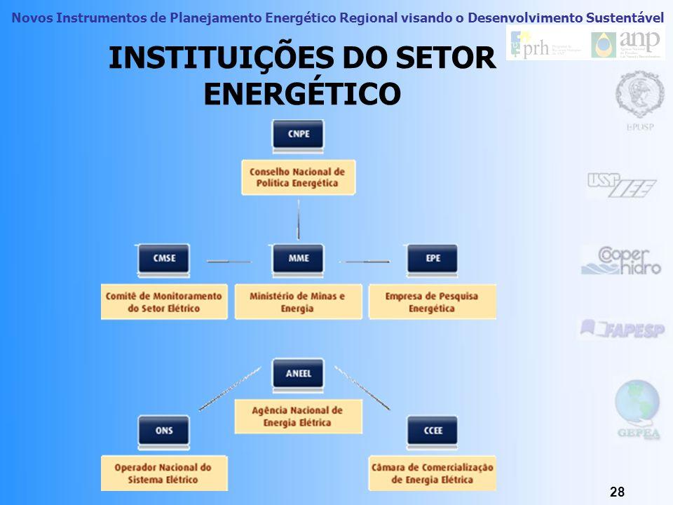 Novos Instrumentos de Planejamento Energético Regional visando o Desenvolvimento Sustentável 27 ONS – Operador Nacional do Sistema El é trico O Operad