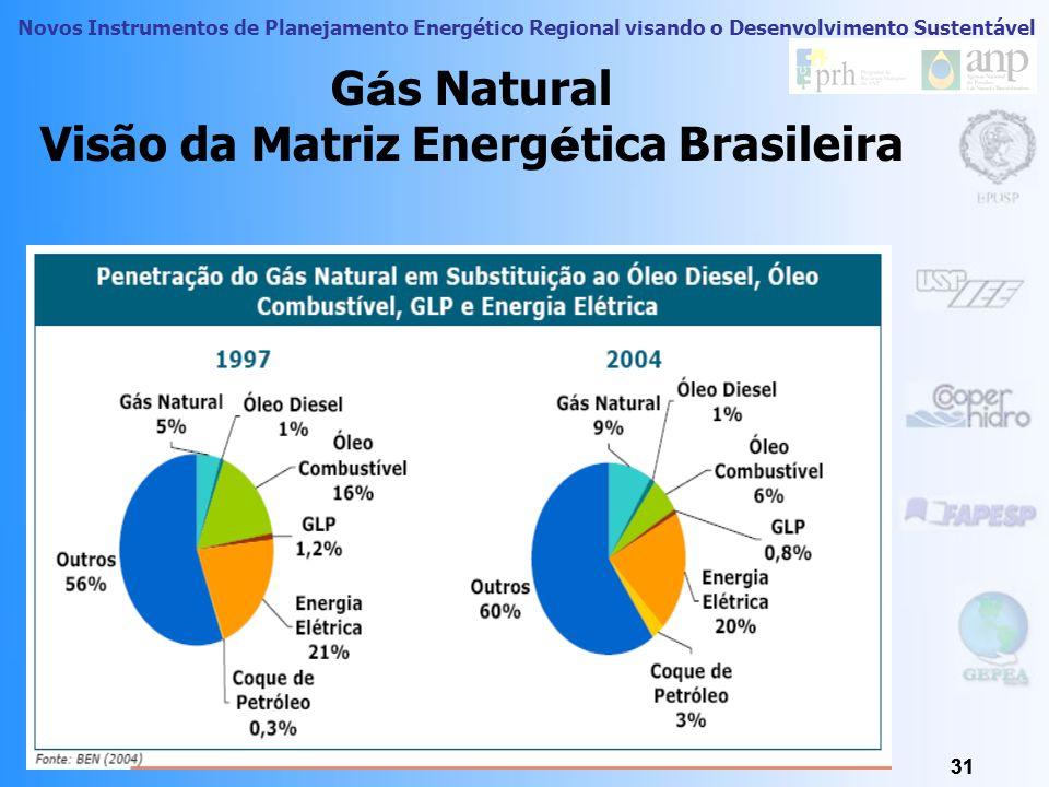 Novos Instrumentos de Planejamento Energético Regional visando o Desenvolvimento Sustentável 30 G á s Natural 30 Reformas Nas Políticas Públicas e Uso