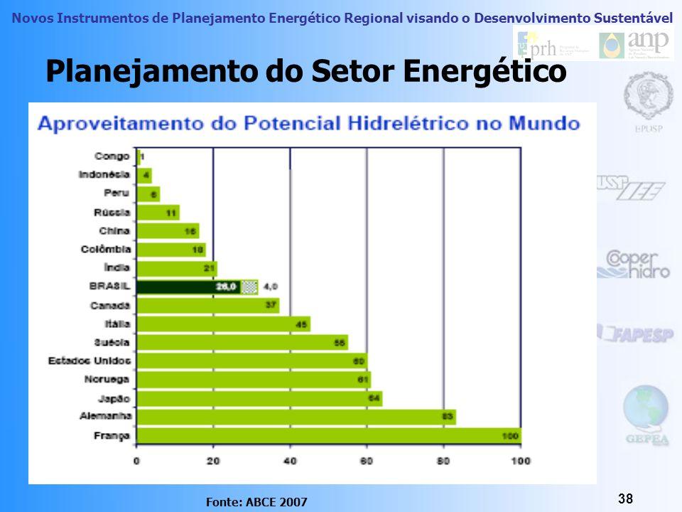 Novos Instrumentos de Planejamento Energético Regional visando o Desenvolvimento Sustentável 37 Planejamento do Setor Energético Para minimizar os ris