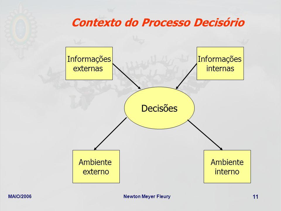 MAIO/2006Newton Meyer Fleury 11 Contexto do Processo Decisório Decisões Informações externas Ambiente interno Ambiente externo Informações internas