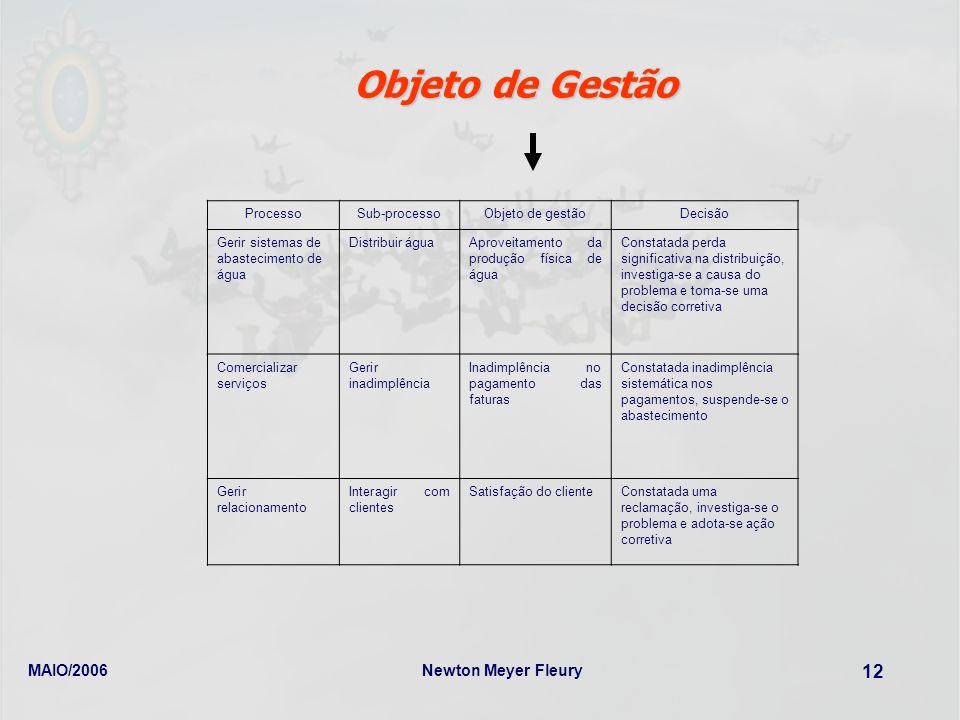 MAIO/2006Newton Meyer Fleury 12 ProcessoSub-processoObjeto de gestãoDecisão Gerir sistemas de abastecimento de água Distribuir águaAproveitamento da p