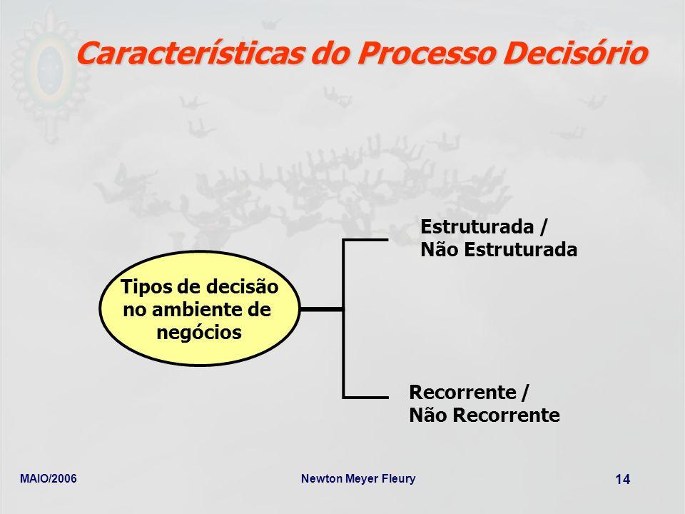 MAIO/2006Newton Meyer Fleury 14 Características do Processo Decisório Tipos de decisão no ambiente de negócios Estruturada / Não Estruturada Recorrent