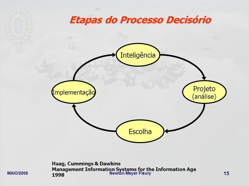MAIO/2006Newton Meyer Fleury 15 Etapas do Processo Decisório Implementação Projeto (análise) Inteligência Escolha Haag, Cummings & Dawkins Management