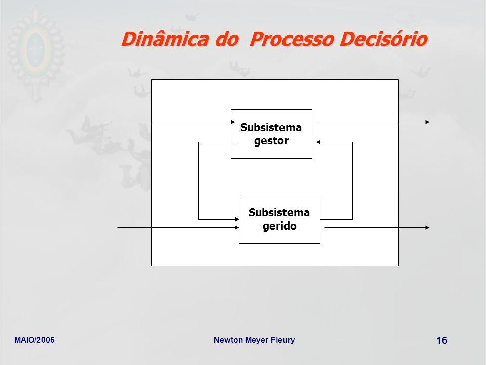 MAIO/2006Newton Meyer Fleury 16 Dinâmica do Processo Decisório Subsistema gestor Subsistema gerido