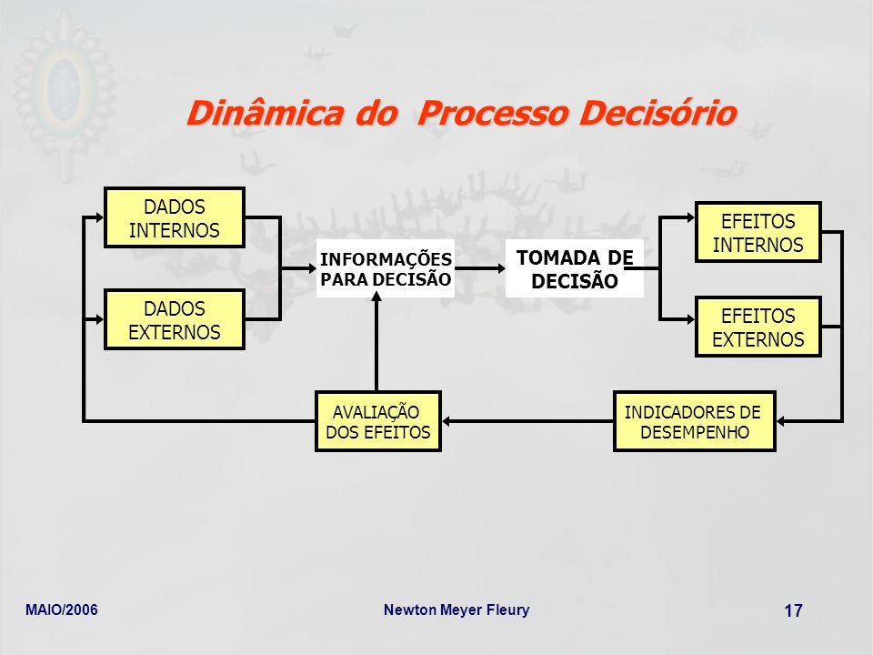 MAIO/2006Newton Meyer Fleury 17 Dinâmica do Processo Decisório EFEITOS INTERNOS EFEITOS EXTERNOS INDICADORES DE DESEMPENHO AVALIAÇÃO DOS EFEITOS DADOS
