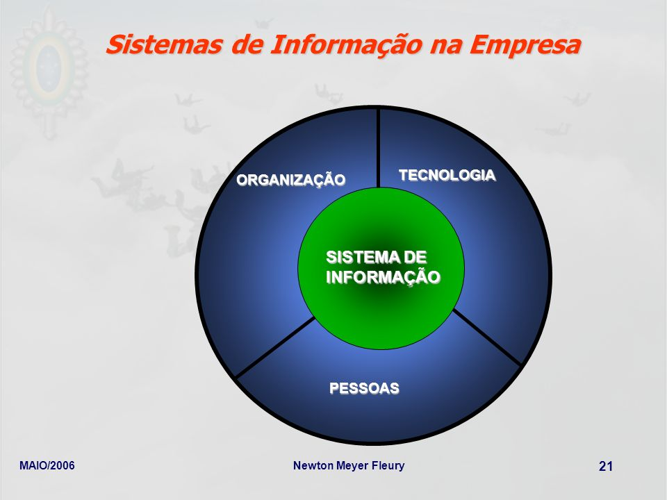 MAIO/2006Newton Meyer Fleury 21 ORGANIZAÇÃO TECNOLOGIA PESSOAS SISTEMA DE INFORMAÇÃO Sistemas de Informação na Empresa