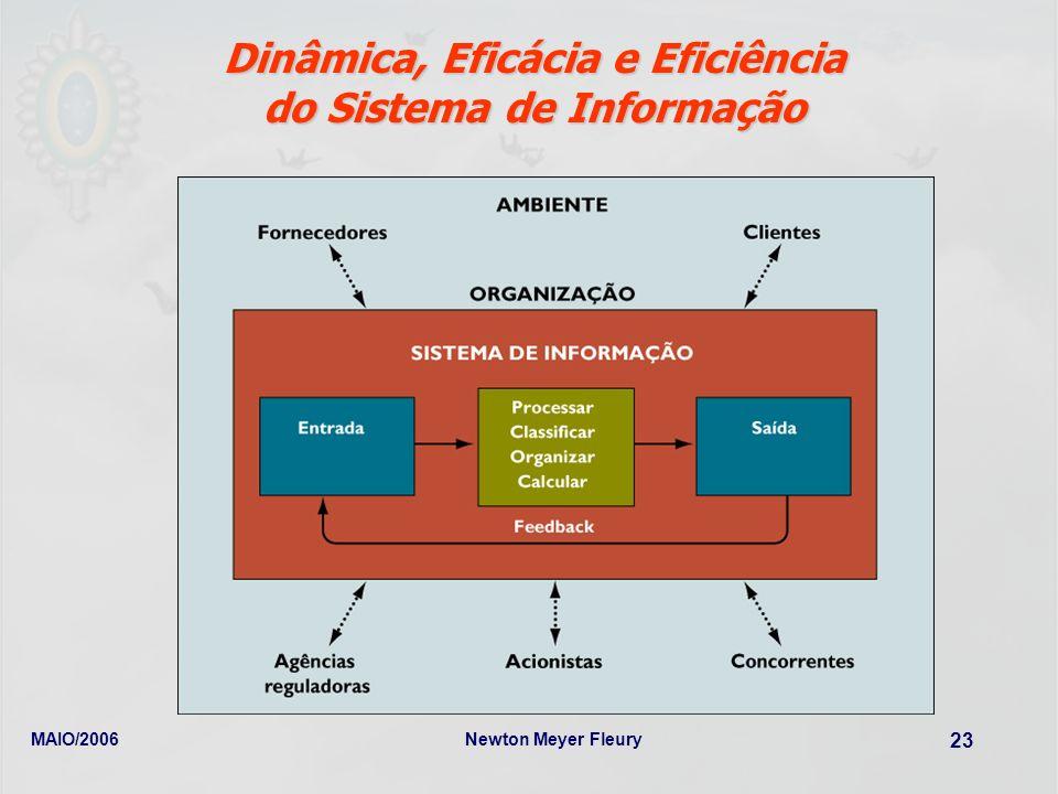 MAIO/2006Newton Meyer Fleury 23 Dinâmica, Eficácia e Eficiência do Sistema de Informação