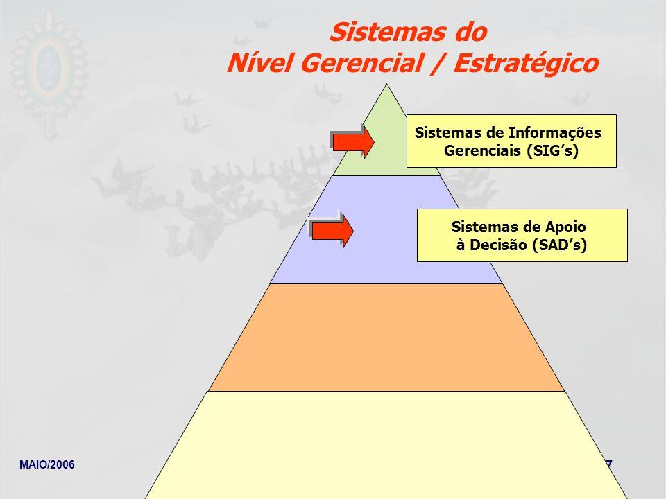 MAIO/2006Newton Meyer Fleury 27 Sistemas de Informações Gerenciais (SIGs) Sistemas de Apoio à Decisão (SADs) Sistemas do Nível Gerencial / Estratégico