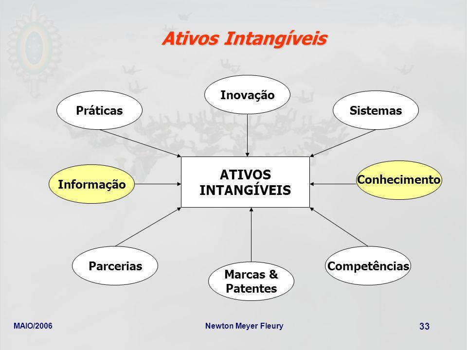 MAIO/2006Newton Meyer Fleury 33 Ativos Intangíveis ATIVOS INTANGÍVEIS PráticasSistemas Informação Marcas & Patentes Inovação CompetênciasParcerias Con