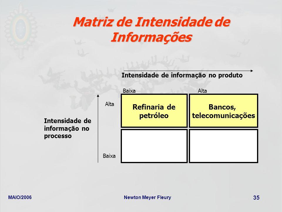 MAIO/2006Newton Meyer Fleury 35 Matriz de Intensidade de Informações Refinaria de petróleo Bancos, telecomunicações BaixaAlta Intensidade de informaçã