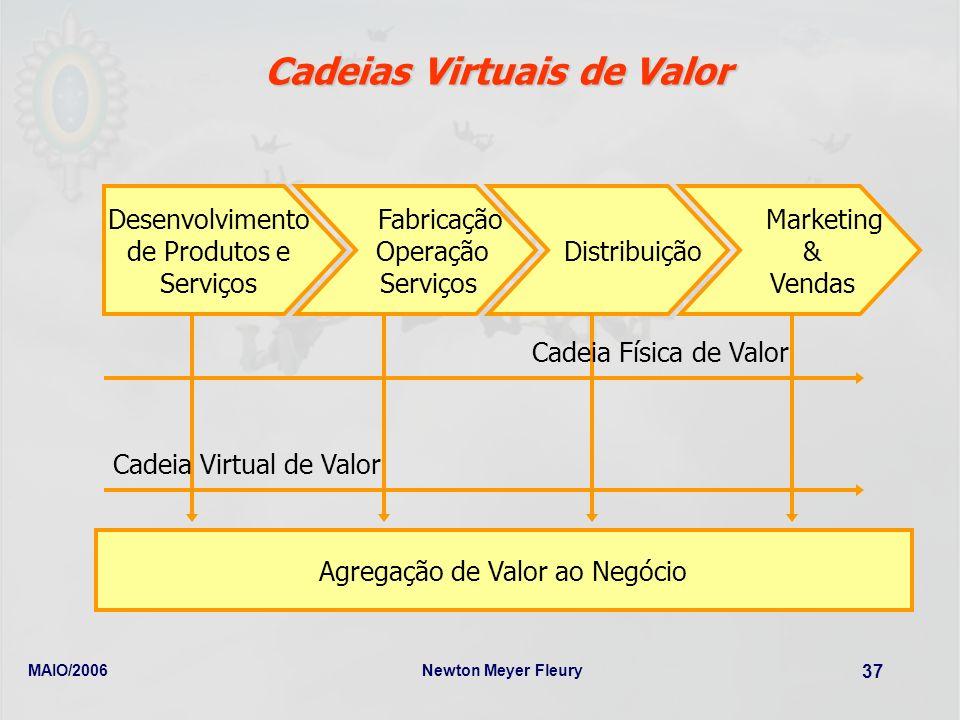 MAIO/2006Newton Meyer Fleury 37 Cadeias Virtuais de Valor Desenvolvimento de Produtos e Serviços Fabricação Operação Serviços Distribuição Marketing &