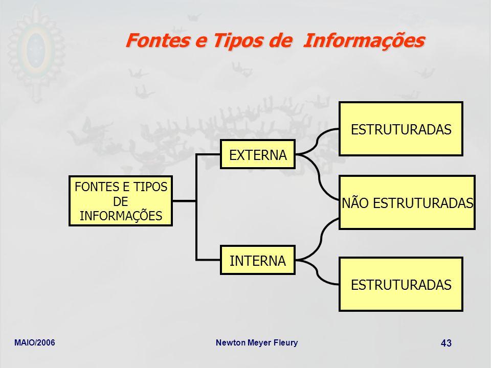 MAIO/2006Newton Meyer Fleury 43 FONTES E TIPOS DE INFORMAÇÕES EXTERNA INTERNA ESTRUTURADAS NÃO ESTRUTURADAS Fontes e Tipos de Informações