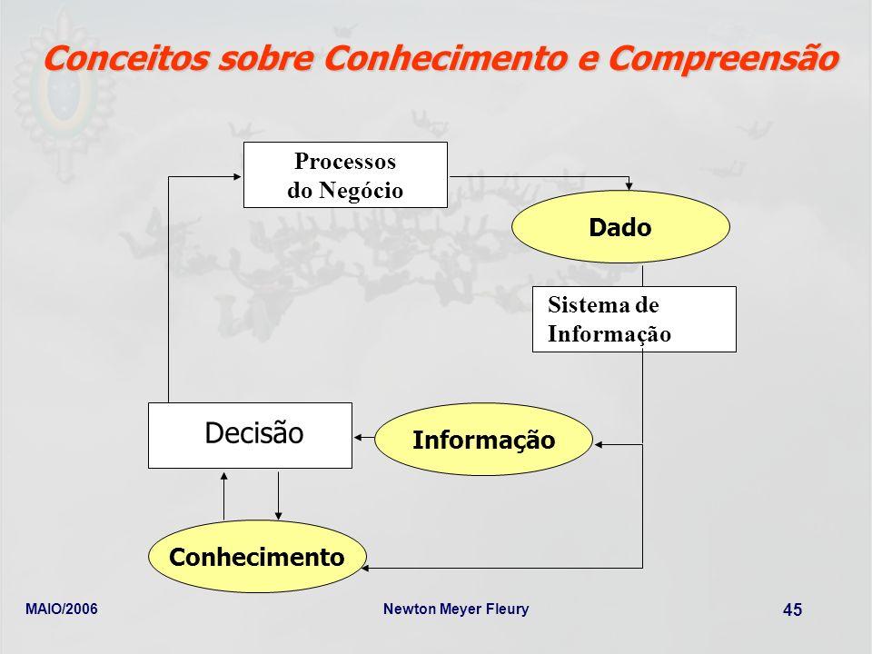 MAIO/2006Newton Meyer Fleury 45 Conceitos sobre Conhecimento e Compreensão Processos do Negócio Sistema de Informação Decisão Informação Dado Conhecim