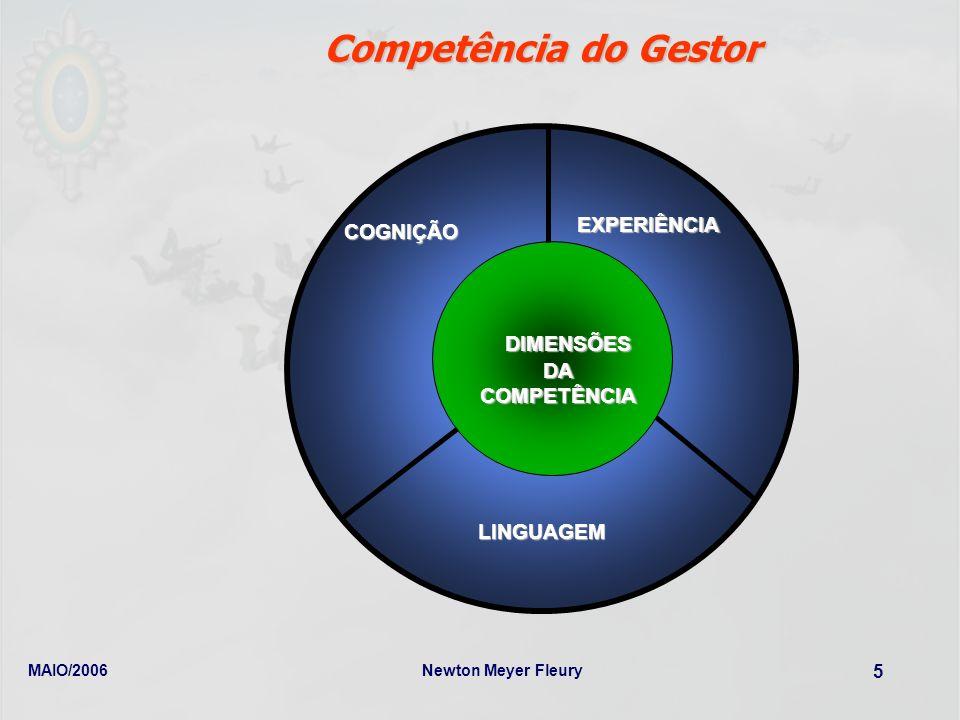 MAIO/2006Newton Meyer Fleury 5 COGNIÇÃO EXPERIÊNCIA LINGUAGEM DIMENSÕES DA COMPETÊNCIA DIMENSÕES DA COMPETÊNCIA Competência do Gestor
