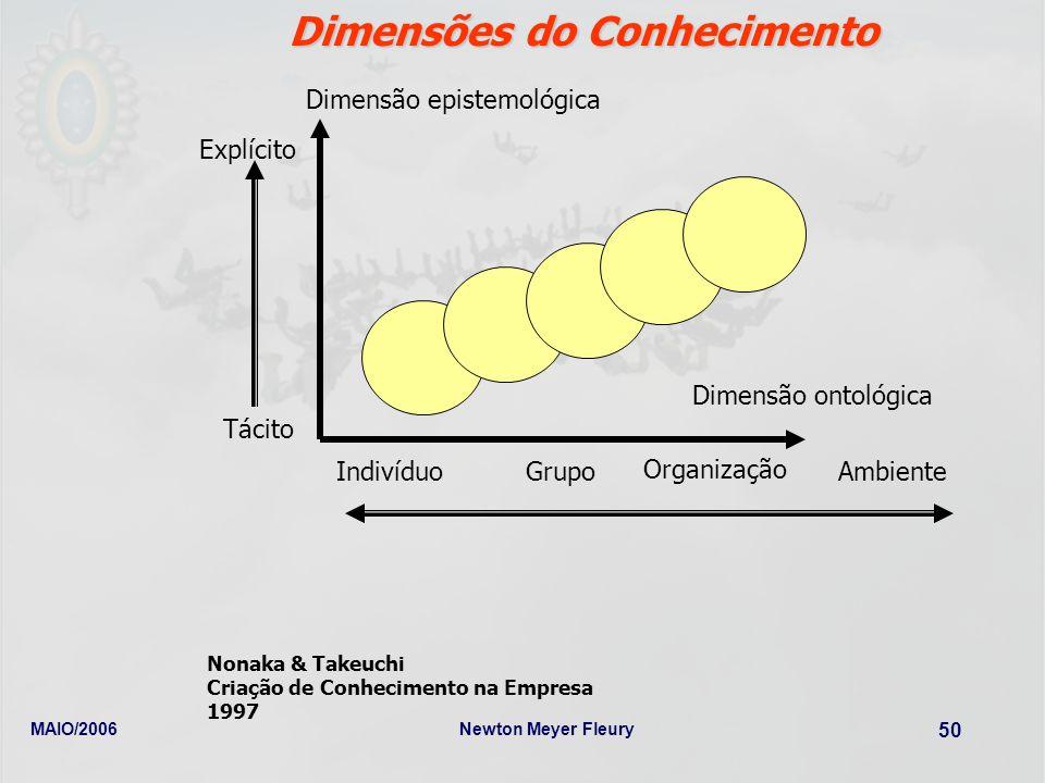 MAIO/2006Newton Meyer Fleury 50 Dimensões do Conhecimento Nonaka & Takeuchi Criação de Conhecimento na Empresa 1997 Dimensão epistemológica Tácito Exp