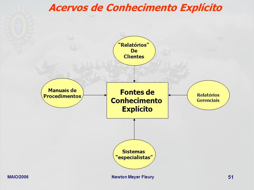 MAIO/2006Newton Meyer Fleury 51 Acervos de Conhecimento Explícito Fontes de Conhecimento Explícito Manuais de Procedimentos Relatórios Gerenciais Rela
