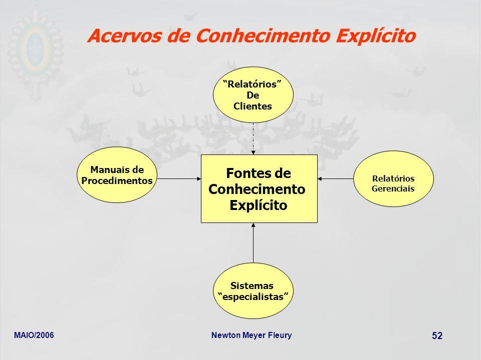 MAIO/2006Newton Meyer Fleury 52 Acervos de Conhecimento Explícito Fontes de Conhecimento Explícito Manuais de Procedimentos Relatórios Gerenciais Rela