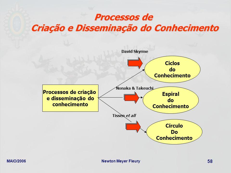 MAIO/2006Newton Meyer Fleury 58 Processos de Criação e Disseminação do Conhecimento Processos de criação e disseminação do conhecimento Ciclos do Conh