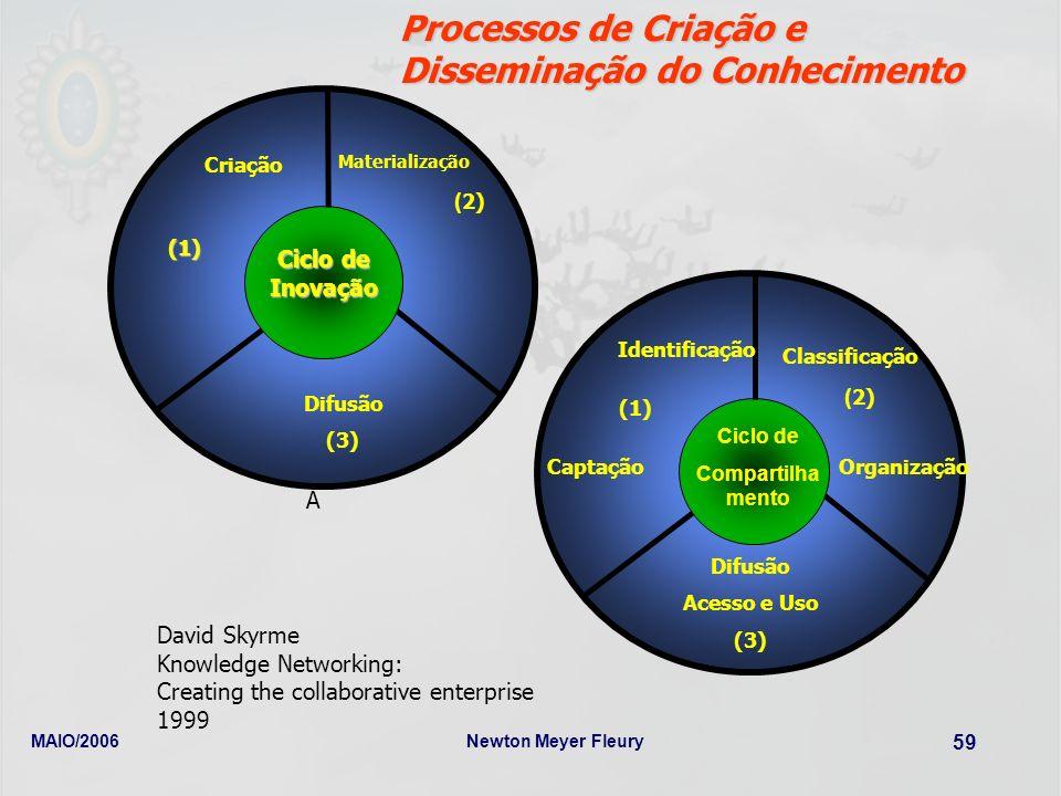 MAIO/2006Newton Meyer Fleury 59 Processos de Criação e Disseminação do Conhecimento David Skyrme Knowledge Networking: Creating the collaborative ente