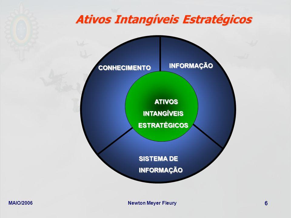 MAIO/2006Newton Meyer Fleury 6 CONHECIMENTO INFORMAÇÃO SISTEMA DE INFORMAÇÃO ATIVOS ATIVOSINTANGÍVEISESTRATÉGICOS Ativos Intangíveis Estratégicos