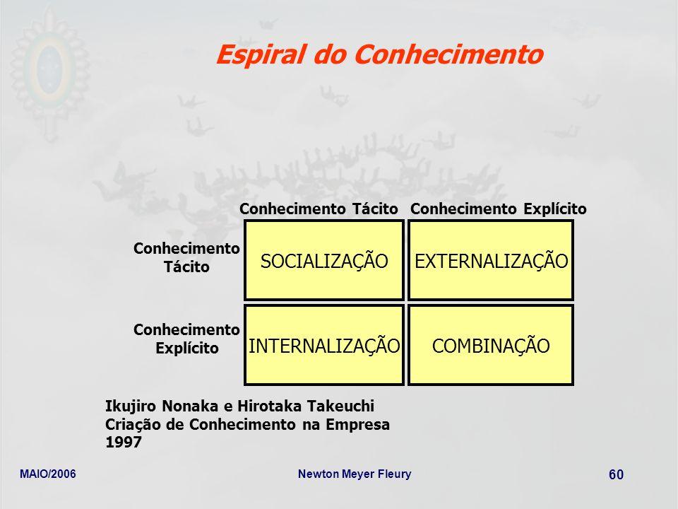 MAIO/2006Newton Meyer Fleury 60 Espiral do Conhecimento COMBINAÇÃOINTERNALIZAÇÃO SOCIALIZAÇÃOEXTERNALIZAÇÃO Conhecimento Tácito Conhecimento TácitoCon
