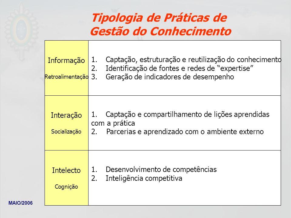 MAIO/2006Newton Meyer Fleury 64 Tipologia de Práticas de Gestão do Conhecimento 1.Captação, estruturação e reutilização do conhecimento 2.Identificaçã