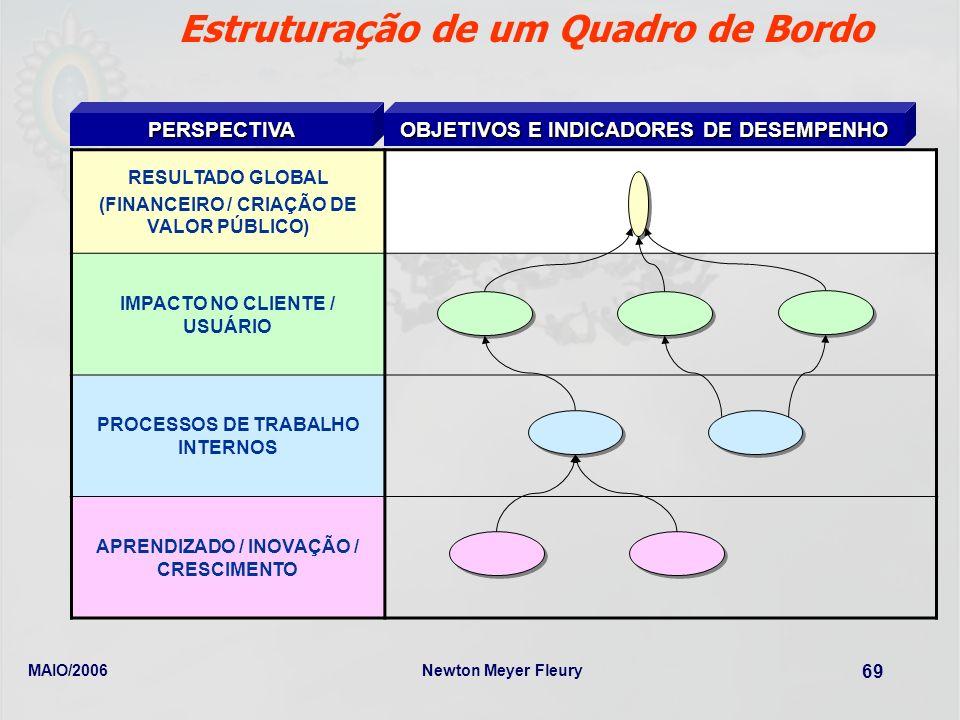 MAIO/2006Newton Meyer Fleury 69 PERSPECTIVA OBJETIVOS E INDICADORES DE DESEMPENHO RESULTADO GLOBAL (FINANCEIRO / CRIAÇÃO DE VALOR PÚBLICO) IMPACTO NO