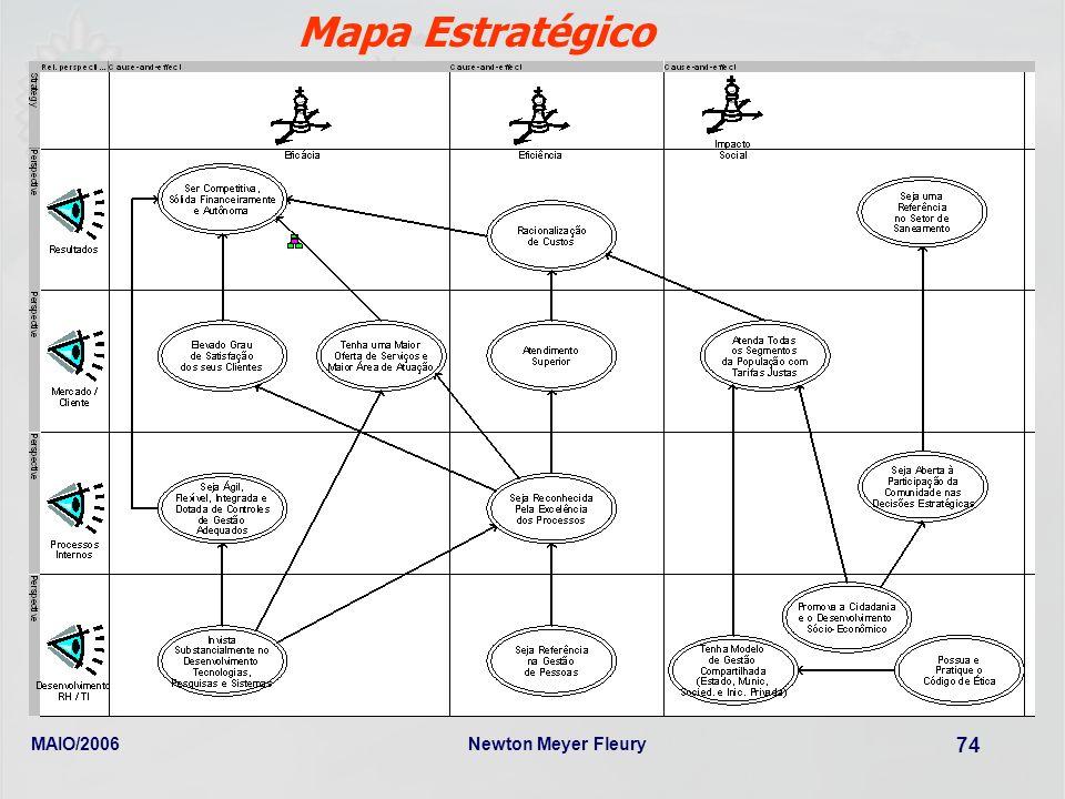 MAIO/2006Newton Meyer Fleury 74 Mapa Estratégico