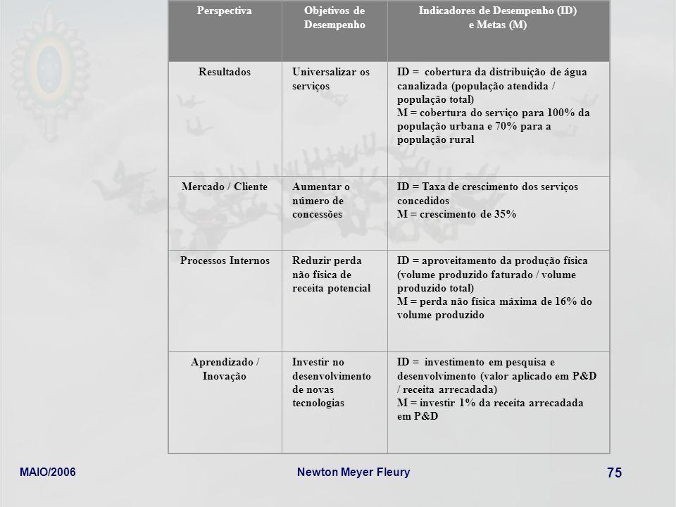 MAIO/2006Newton Meyer Fleury 75 PerspectivaObjetivos de Desempenho Indicadores de Desempenho (ID) e Metas (M) ResultadosUniversalizar os serviços ID =
