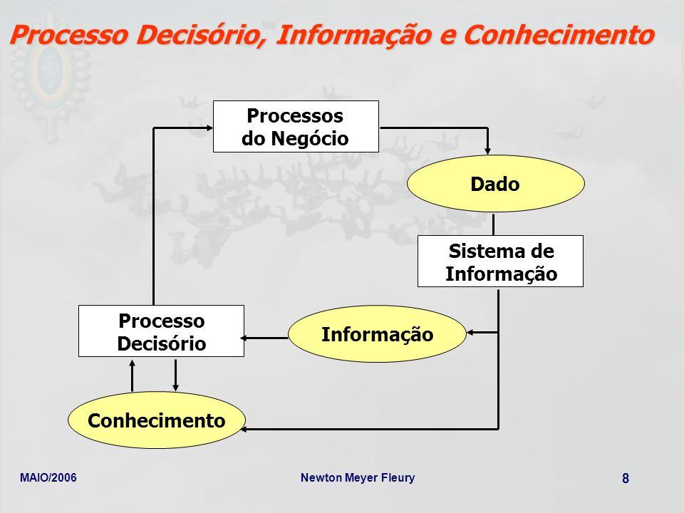 MAIO/2006Newton Meyer Fleury 8 Processo Decisório, Informação e Conhecimento Processos do Negócio Informação Dado Conhecimento Processo Decisório Sist
