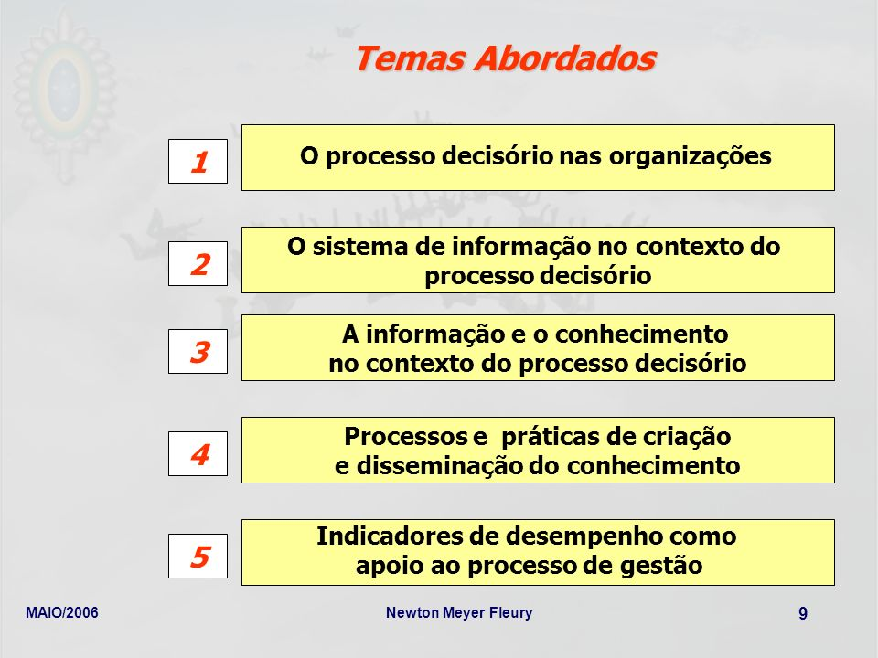 MAIO/2006Newton Meyer Fleury 9 Temas Abordados O sistema de informação no contexto do processo decisório A informação e o conhecimento no contexto do